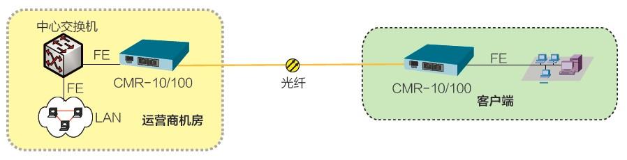 百兆光纤收发器-北京康迈尔通信技术有限